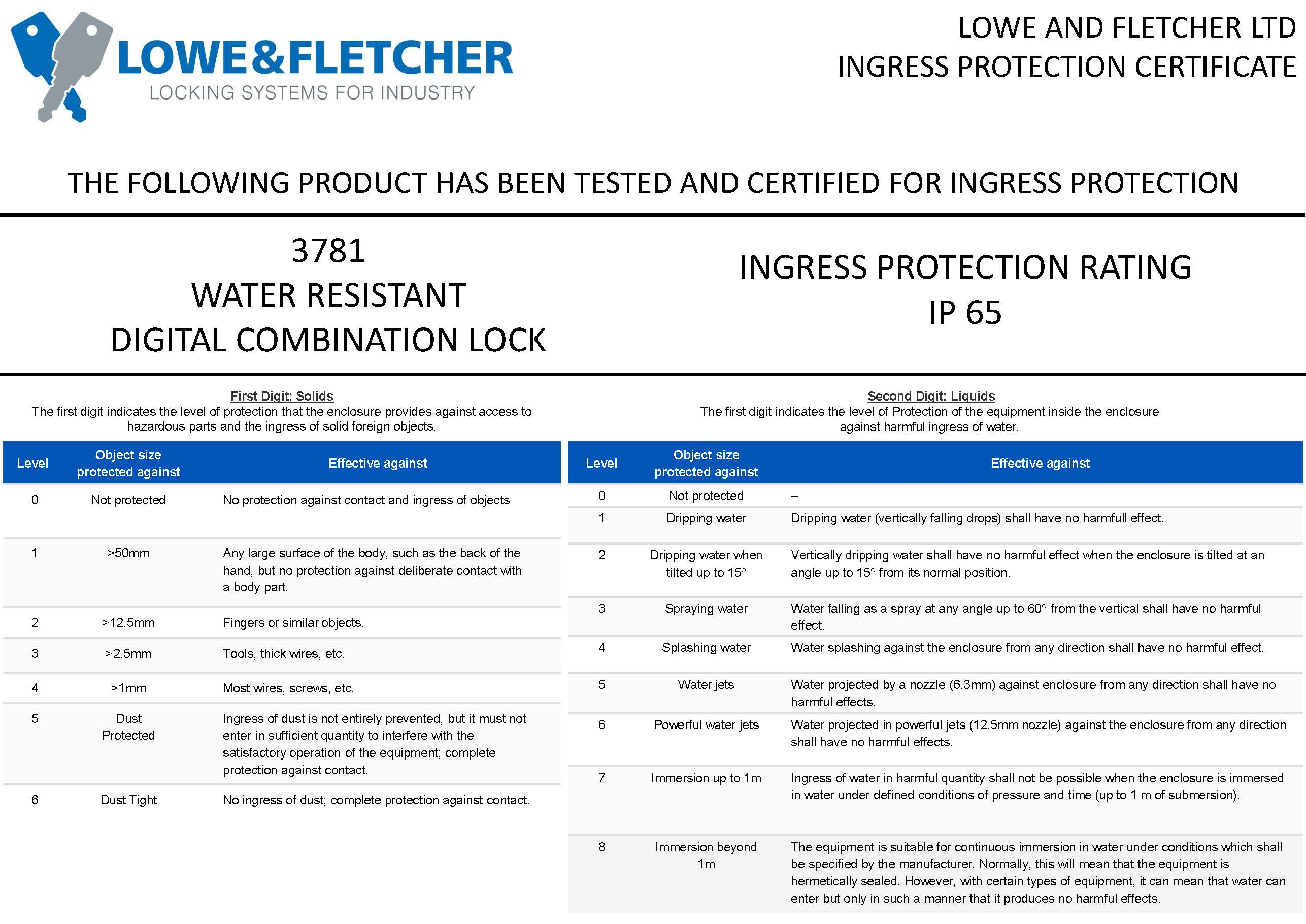 Ingress Protection Certificate 3781